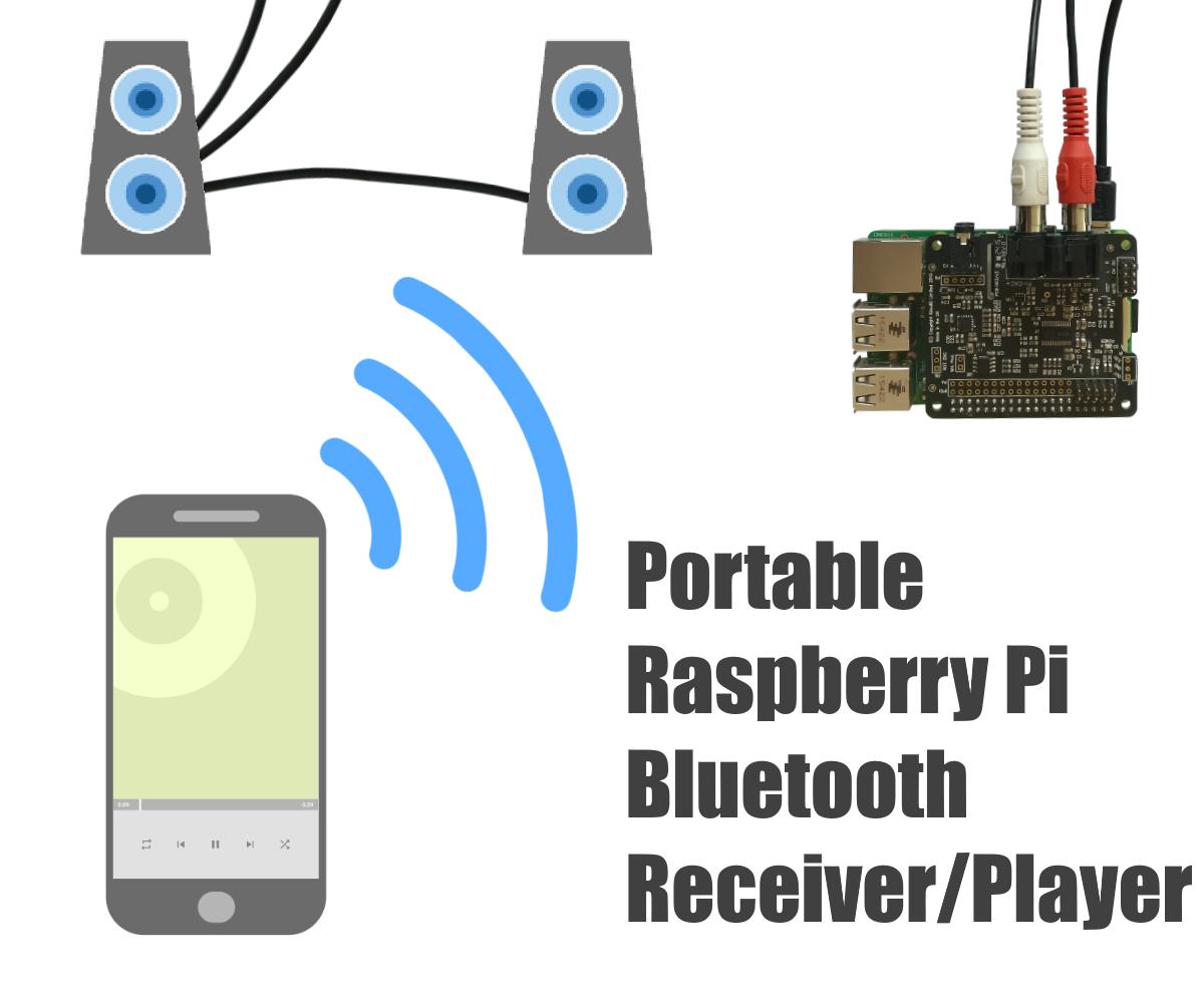 Portable Raspberry Pi Bluetooth Receiver/Player