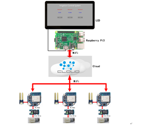 Plant Care System Based on Pi3 and Wio Node