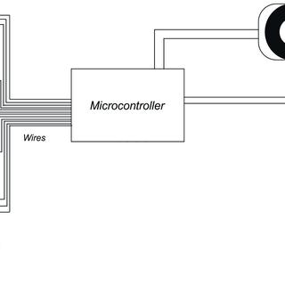 Multiple IR Temperature Sensors - MLX90614