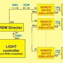 RDM Device Emulator