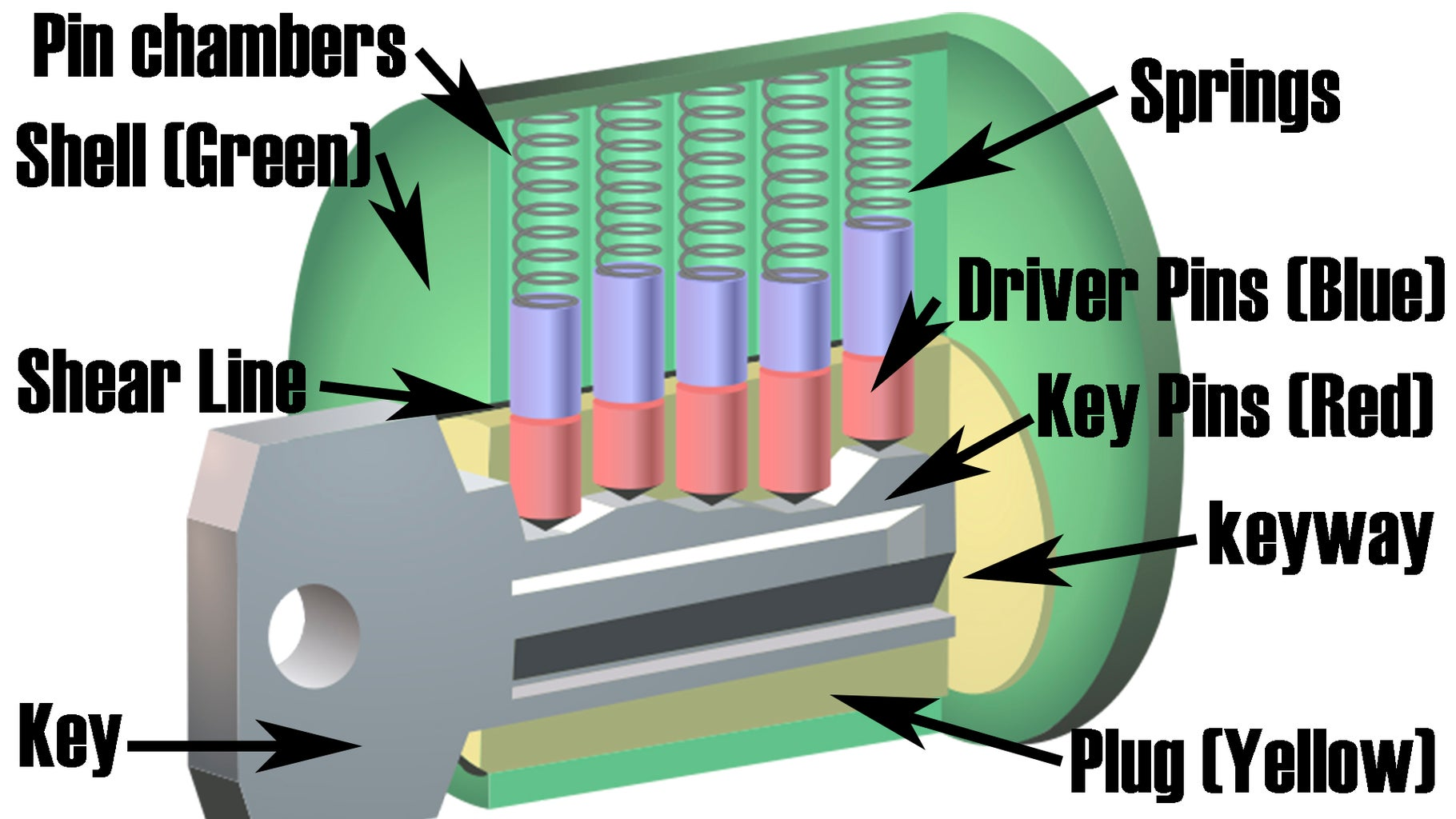 How a Lock Works: