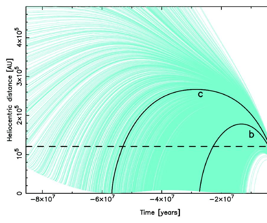 Python - Heliocentric Distance