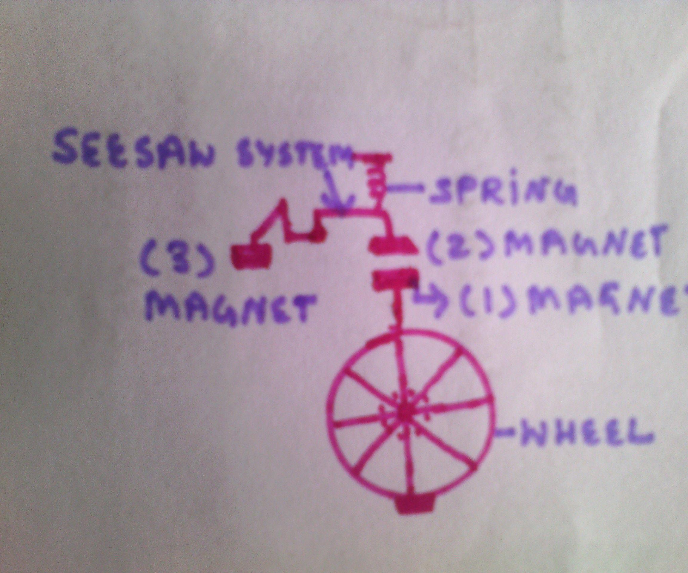 Perpetual  wheel