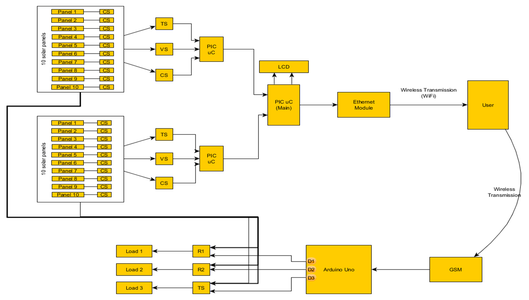 Make the Connections Using the Above Block Diagram
