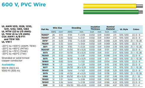 AWG Wires