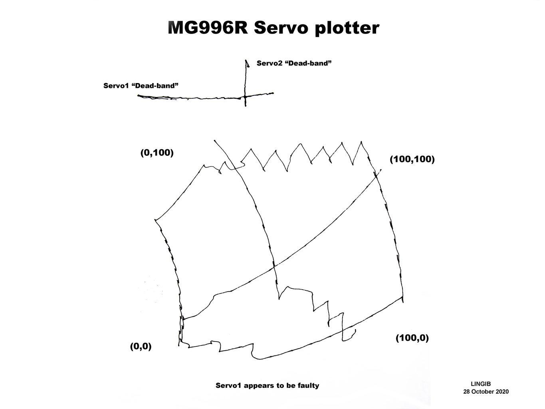 Servo Plotter