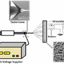 DIY Electrospinning System