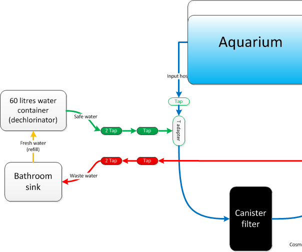 Aquarium water changes with your canister filter.