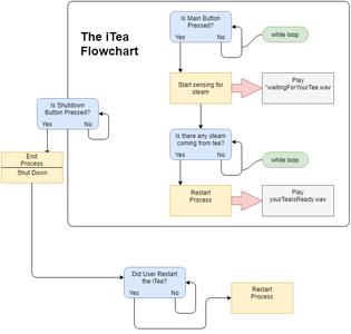 The ITea's Flowchart