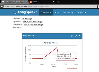 Output on ThingSpeak