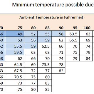 minimum temp.png