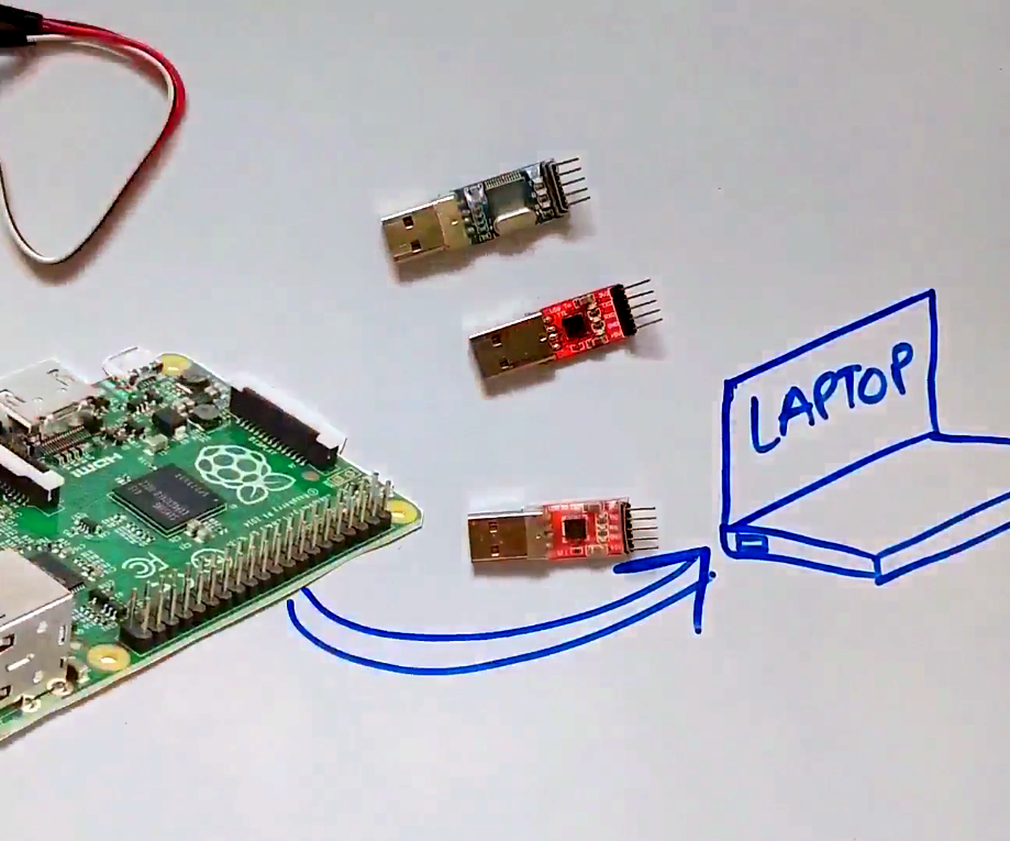 How to access headless Raspberry Pi using USB to TTL converter