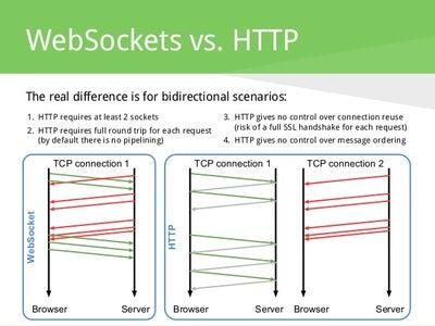 Why WebSocket?