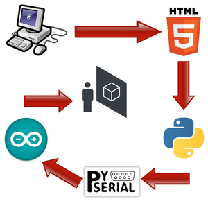 Making the HTML5 Webpage Work at Your Project