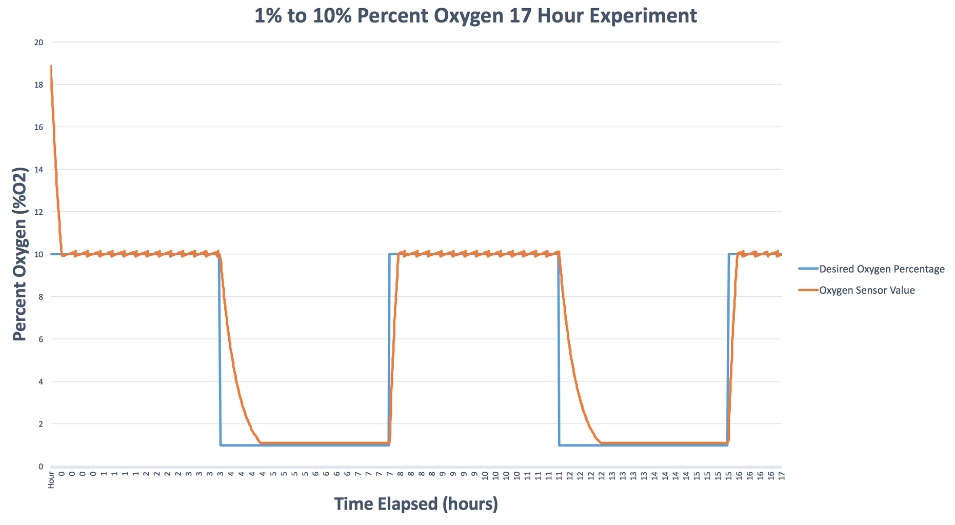 Mixing Air and Nitrogen to Achieve 0% Through 21% Oxygen
