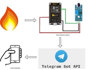 Telegram Flame Alarm Bot