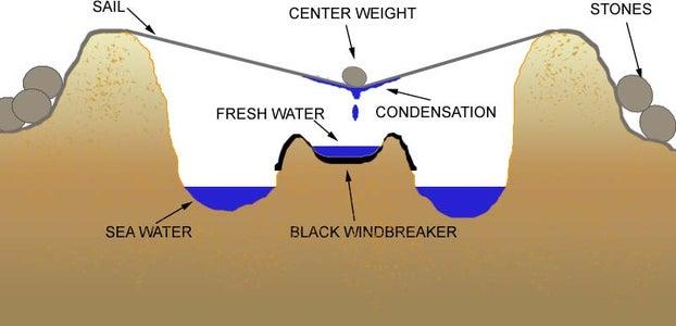 Explanation of the Evaporation Cachement Idea.