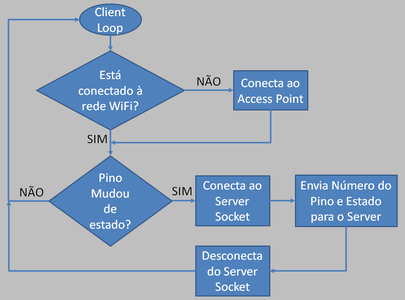 Client Loop Flowchart