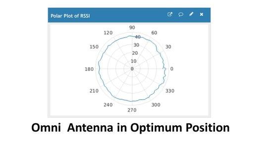 The Optimum Antenna