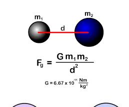 Python - Newton's Law of Universal Gravitation
