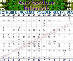 Full Spectrum Blackened Seasoning Powder Recipe Designer Table