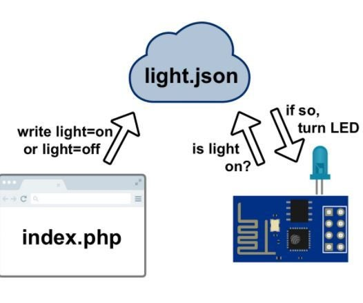 How to Control LED Using ESP8266 NodemCU Lua WiFi From Website