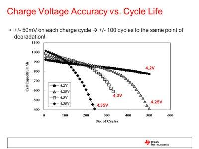 Don't Overcharge (above 4.2V), Consider Undercharging (under 4.0V)