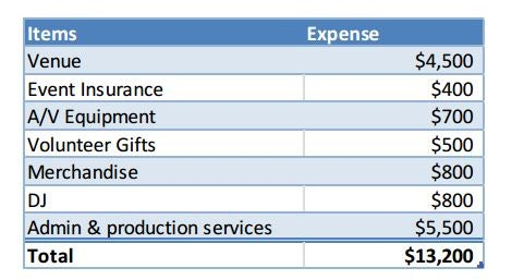 Budget Realistically