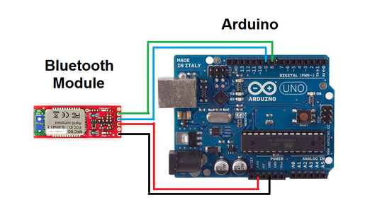 Configuring the Bluetooth Module