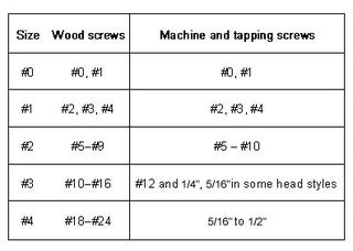 Phillips slot combination screwdriver