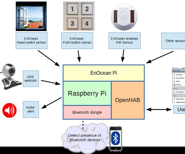Installing OpenHAB on Raspberry Pi