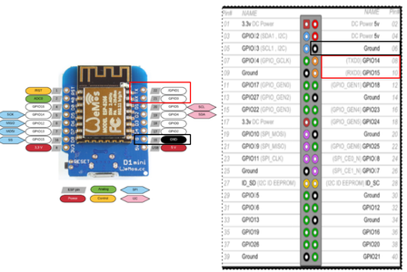 Step 3: Connect Raspberry Pi With Wemos D1 R2 Mini