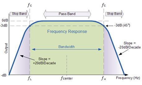 Band Pass Filter :