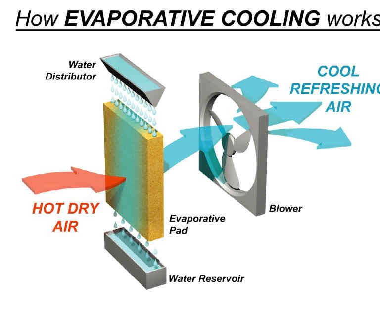 Almost free, Portable, Indoor, Home-made Evaporative (Swamp) Cooler
