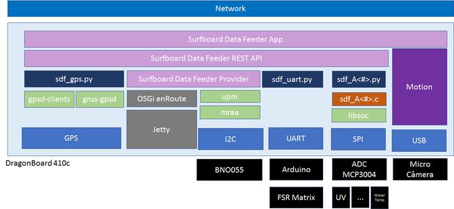 Configuração Do Ambiente/Enviroment Configuration