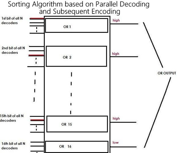 Defining a New Sorting Algorithm Based on Parallel Decoding and Subsequent Encoding