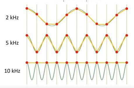 Sampling Audio With a Microcontroller