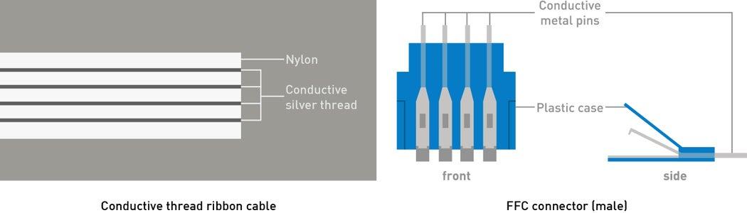 Understanding the Components