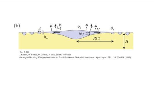 Marangoni Bursting (an Explanation)