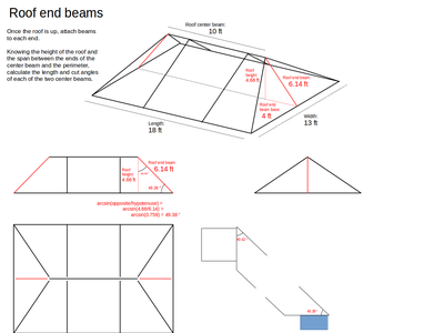 Connect the Ends of the Central Beam to the Walls