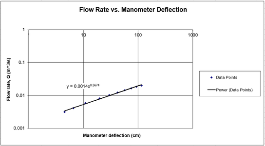 Plot of Flow Rate Vs Manometer Deflection on a Logarithmic Scale