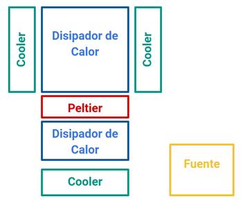 Internal Sistem Building Process