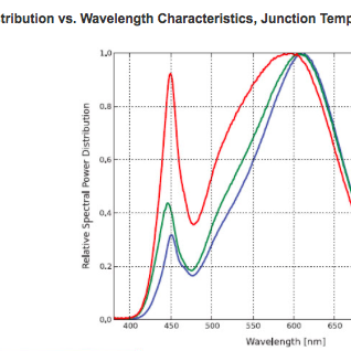 Spectral dist vs Wavelength 4000 to 2700K.png