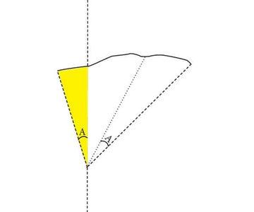 Basic Shape #2 the Triangle