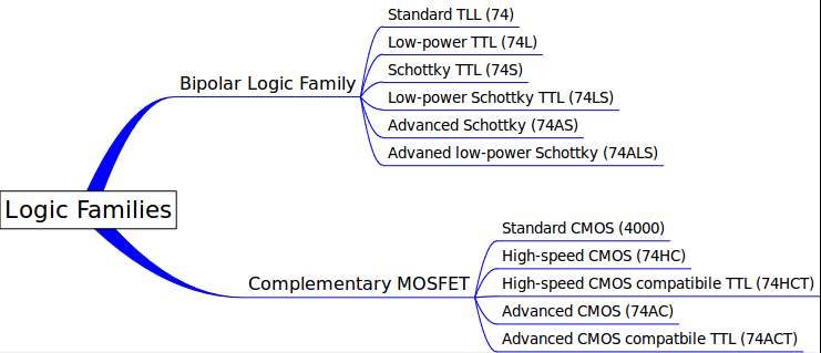 Level Shifting Between TTL and CMOS