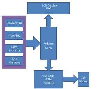 Block Diagram of System