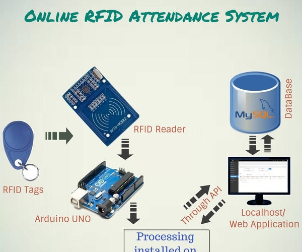 Online RFID Attendance System (Without Ethernet)