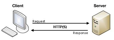Networking E Coleta De Dados
