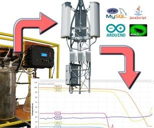 Machine ⇒ I2C ⇒ GPRS Cellular Network ⇒ DIY Webpage