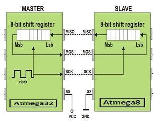 Atmega32 - Atmega8 Master-Slave SPI Communication